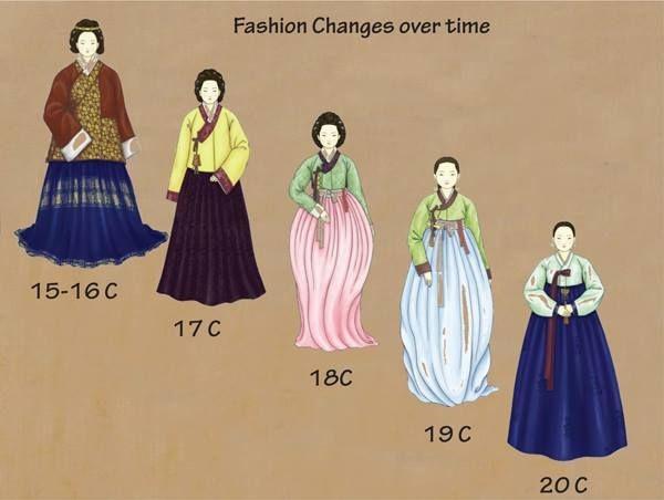 Tìm hiểu về Hanbok - Trang phục truyền thống của Hàn Quốc